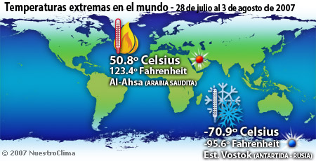 Temperaturas de la semana - 28 de julio al 3 de agosto de 2007