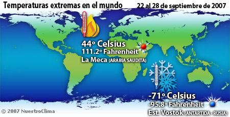 Temperaturas de la semana - 22 al 28 de septiembre de 2007