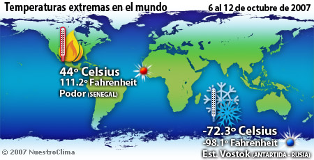 Temperaturas de la semana - 6 al 12 de octubre de 2007