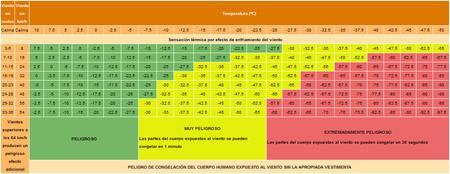 Sensación térmica invernal (windchill)
