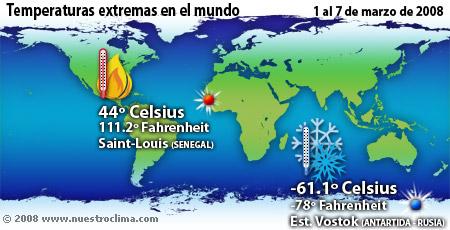 Reporte de temperaturas de la semana del 1 al 7 de marzo de 2008
