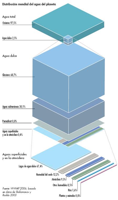 Distribución mundial de agua del planeta - fuente: GEO-4 - Naciones Unidas