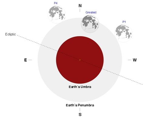 contactos-eclipse