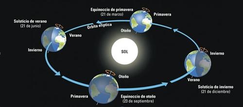 SolsticiosyEquinocciosTRASLA11