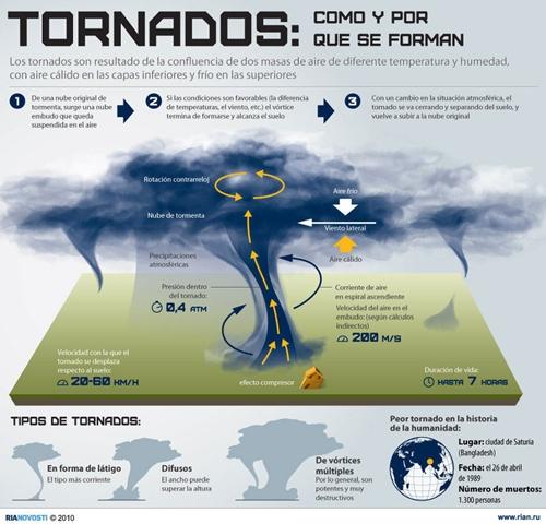 formacion tornados