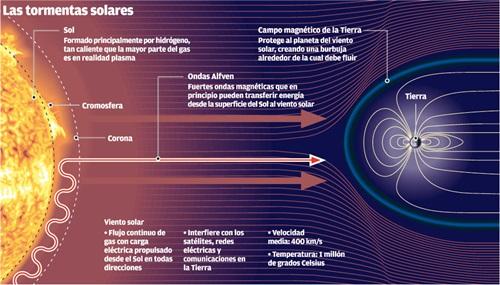 Sol y campo magnetico