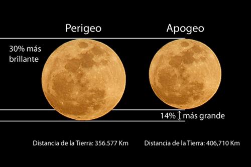 Perigeo Luna