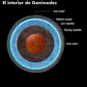 El interior de La Luna de Jupiter