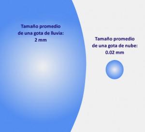 Gota dimensiones