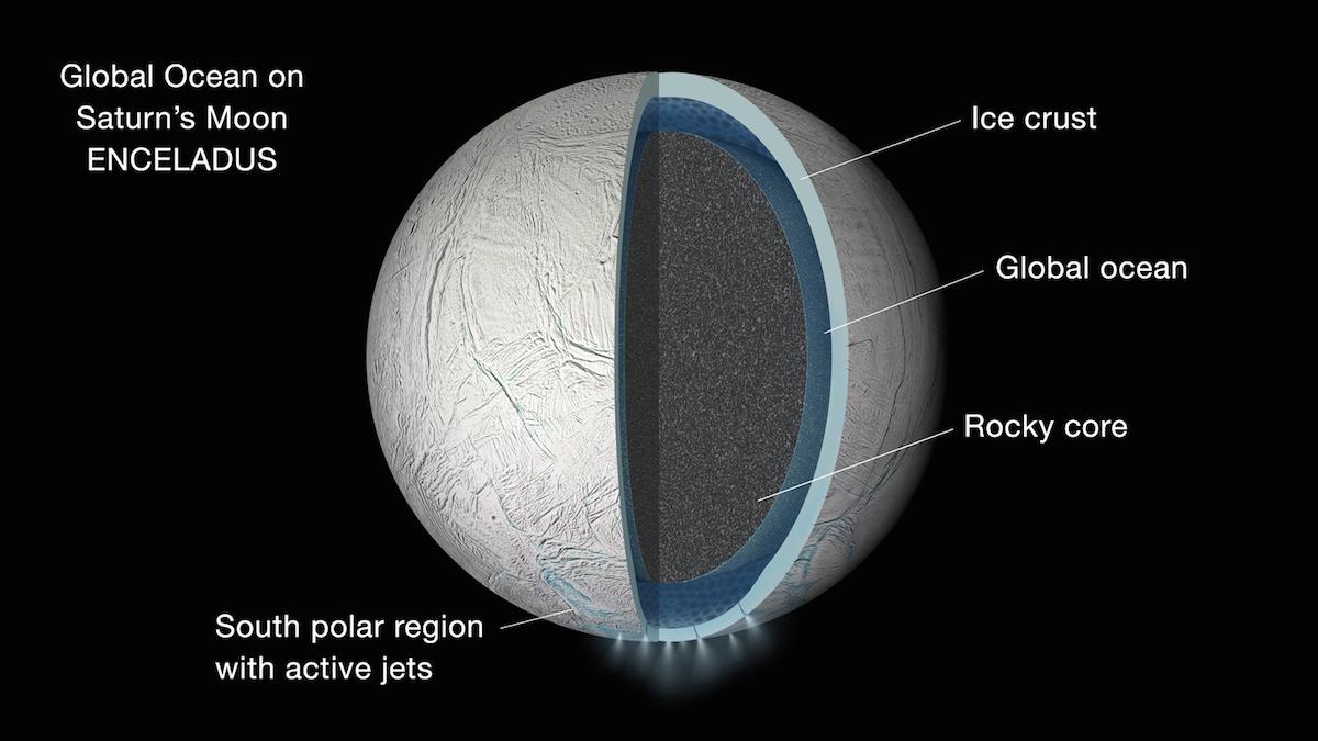 Oceano global de Encelado
