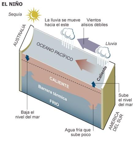 fenomeno_el_nino_fyo_argentina_2
