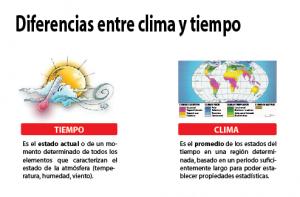 diferencias entre clima y tiempo