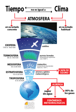 tiempo_vs_clima_esquema