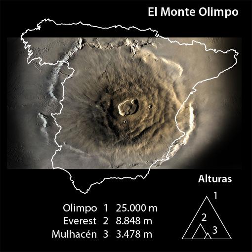 comparacion-monte-olimpo