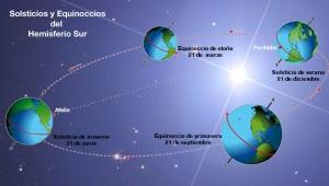 solsticio de verano 2020